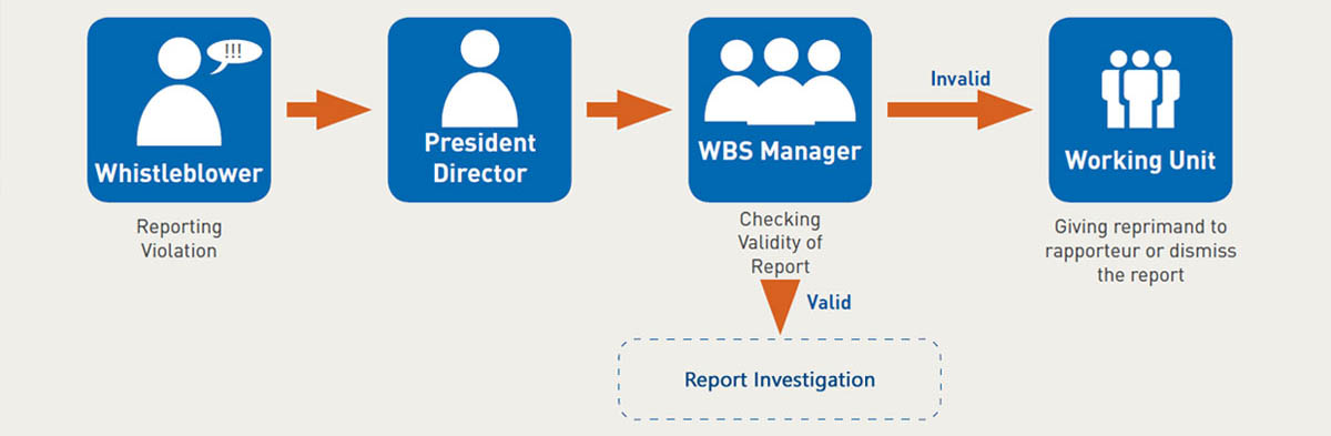 Whistle Blowing System Reporting Process